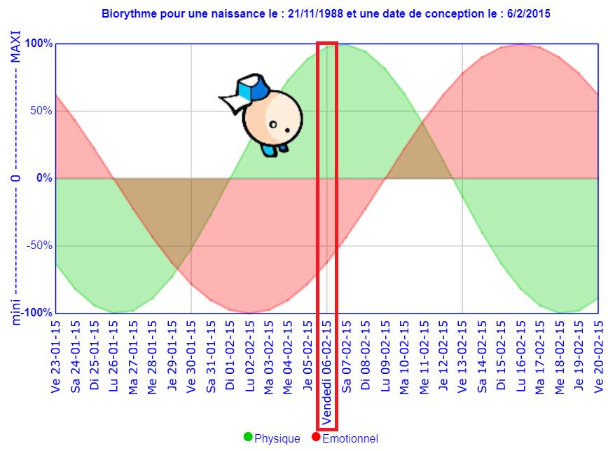biorythme 2015.png